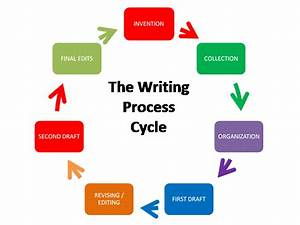 Business Writing Diagram