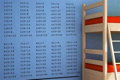 Table De Multiplication  Astuces Pour Apprendre Facilement