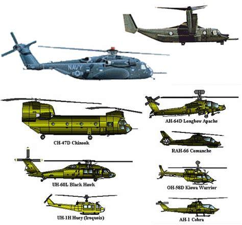 Rotary Aircraft