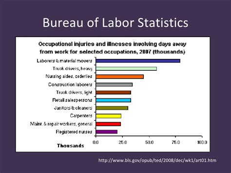bureau of labor statistics careers bureau of labor statistics the ica resources for business strategy bls october 2016