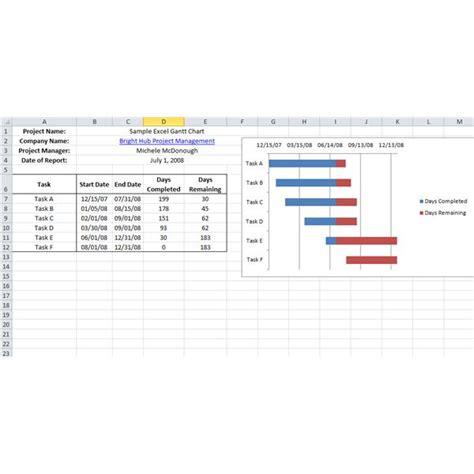 Task progress report