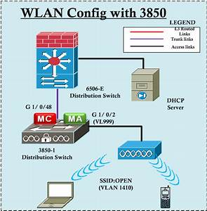 Vlan Dhcp Relay Configuration Using 3com 4500g Switch