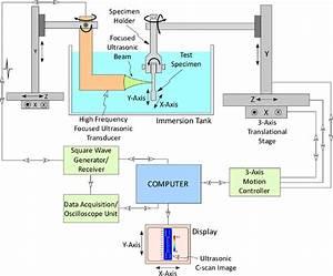 Block Diagram For The Ultrasonic Imaging System
