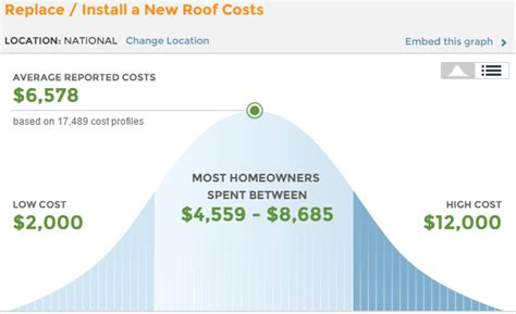 How Much Does Roof Replacement Cost Roofing Cost Guide