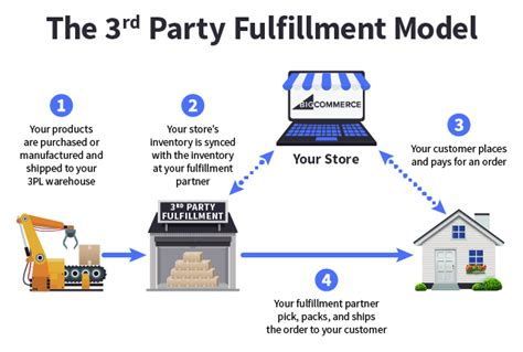 Ecommerce Order Fulfillment Models 101 [tips + Strategy]. Transamerica Life Insurance Complaints. Cracked Tooth Symptoms Polar Air Conditioning. Hot Water Boiler Repair Emt Schools In Orlando. Moving Companies Chicago Suburbs. Bowel Prep For Surgery Faulhaber Funeral Home. Free Online Restaurant Pos System. Workers Compensation Lawyers In Nc. Appliance Repair Owasso Ok What Can Cause Hiv