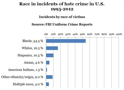 Chart On Crimes Committed By Race