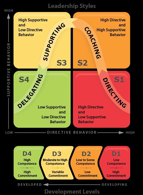 directing coaching supporting delegating