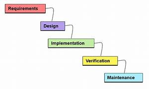 Object-oriented analysis and design   Wiki   Everipedia