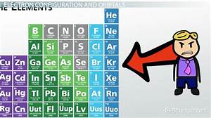 What Is The Noble Gas Configuration For Silicon