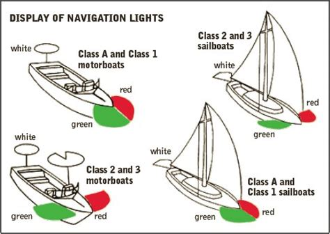 Canal Boat Navigation Lights by Kentucky Department Of Fish Wildlife Boating