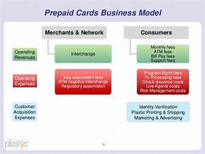 Prepaid cards as checking accounts for Prepaid cards for business