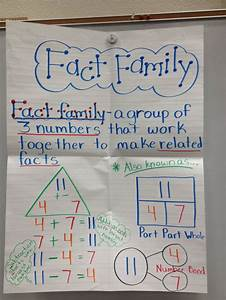 Number Bond Anchor Chart The 25 Best Part Part Whole Ideas On Pinterest Number
