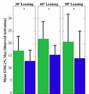 Mean Emg Of The Erector Spinae Muscles Was Reduced During Leaning When