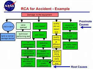 nasa safety form pics about space With root cause failure analysis template