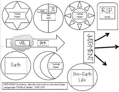 distinctive restoration plan  salvation mormon coffee