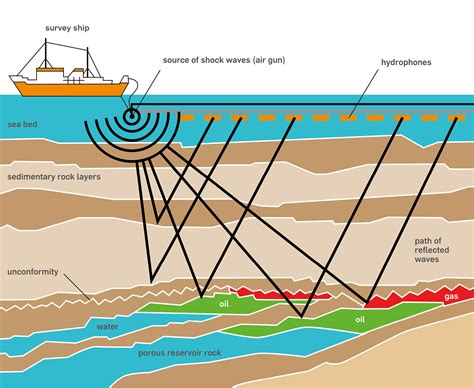 Deepwater Horizon: Disaster in the Gulf - OIL - HOW IS IT