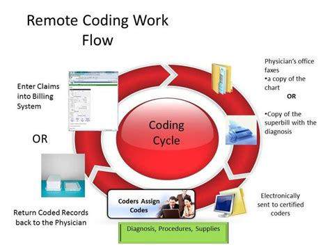 coding medical billing coder remote cpt codes icd office flow hospital guidelines cpc certification supplies certified support hcpcs diagnosis coders