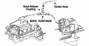 How It Works - Quick Flush Valve System