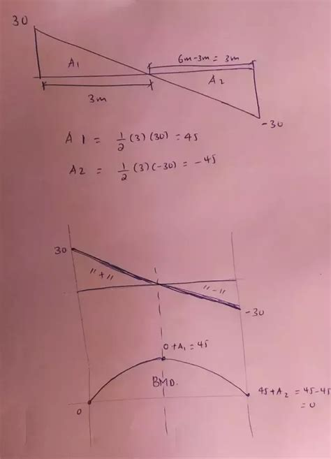 How Draw Shear Force Bending Moment Diagrams