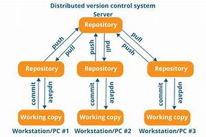 What Is Git Version Control  How Can I Use It