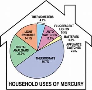 Uses Of Mercury