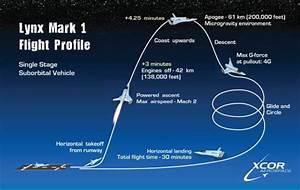 Sub Orbital Spaceflight (page 3) - Pics about space