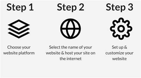 How To Make A Website How To Make A Website Free Step By Step Beginners Guide