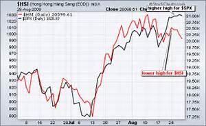 Hang Seng Lagging S&P 500