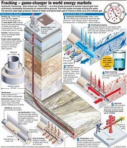 Fracking for shale gas – an annotated graphic ...