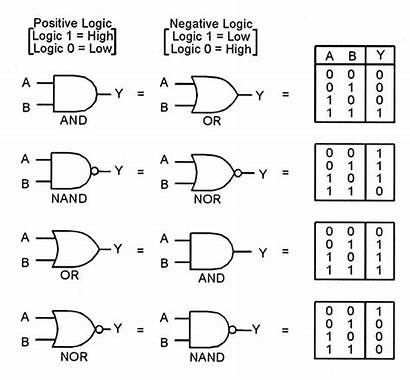 Gate Ic Digital Circuits Buffer Logic Gates