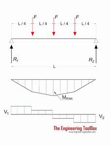 Beams - Supported At Both Ends