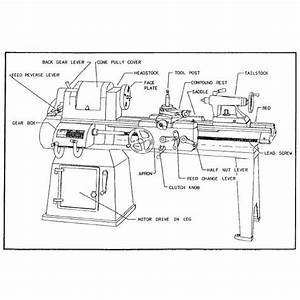 Types of Lathe Machines - Engine, Turret, Swiss, and ...