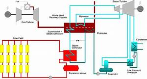 Integrated Solar Plant Schematic Diagram