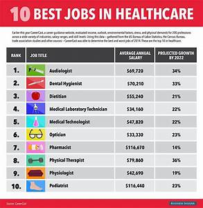 the 10 hottest jobs in healthcare business insider With list of medical careers