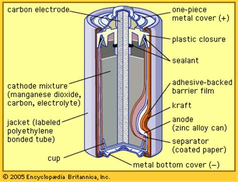 Battery Cell Diagram by Battery Zinc Carbon Cell Encyclopedia