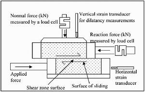 Schematic Diagram Of The Direct Shear Box Test