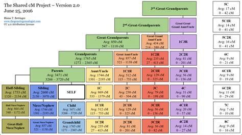 dna relationship data  genetic genealogy tests
