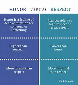 Difference Betw... Respect Definition