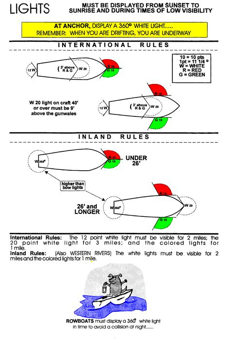 Boat Lights At Night Rules by West Virginia Boating Regulations