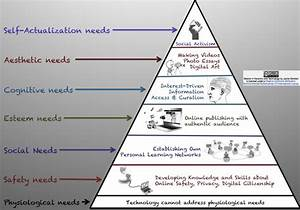 Addressing Maslow U2019s Hierarchy Of Needs With Technology
