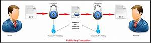 Rsa Algorithm In C And C    Encryption And Decryption