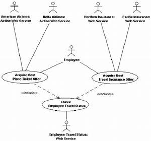 The Travel Agency System Use Case Diagram