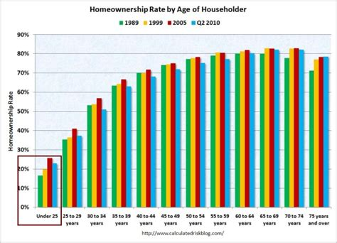 facts you probably don t more homeowners are mortgage free than are underwater frugal