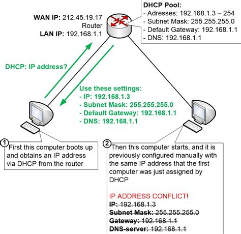 Dhcp And Manual Ip Address Configuration