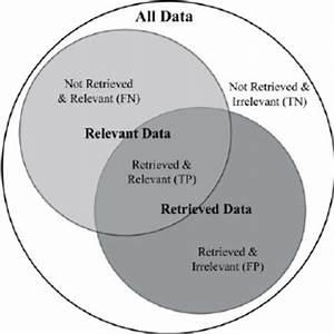 A Venn Diagram Of Possible Outcomes When Filtering Records