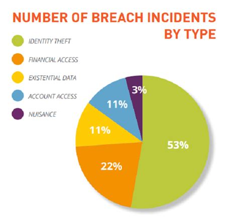 H1 2015 Data Breaches By The Numbers  Gemalto Blog. Best 5 1 Surround Sound Norstar Phone Systems. Cord Blood Banking Florida Alter Column Mssql. Healthcare Project Manager Best Etf Screener. Healthcare Investment Banking. Hvac Service Contract Pricing. Alcohol Rehab Centers In New York. Online Masters Degree In Operations Management. Undergraduate Psychology Courses