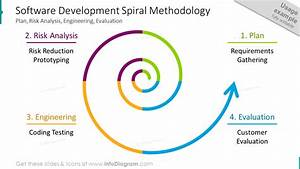 21 Spiral Model Drawing Flow Charts Spring Shape Diagrams