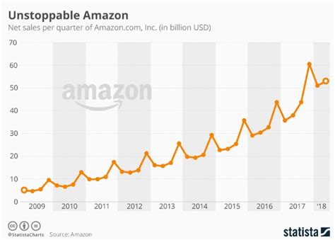 Amazon Stock Forecast | Earnings Report Expert ...