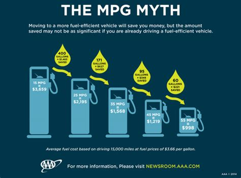 Aaa Says Your Vehicle May Get Better Fuel Mileage Than You