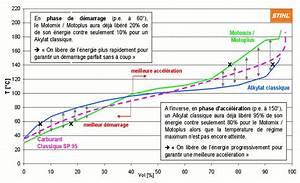 Différence Sp95 Et Sp98 : carburant e10 composition ~ Medecine-chirurgie-esthetiques.com Avis de Voitures